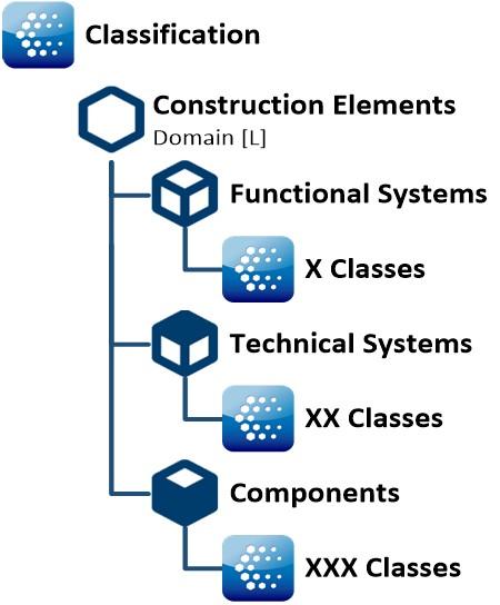 CCS Classifying Construction elements