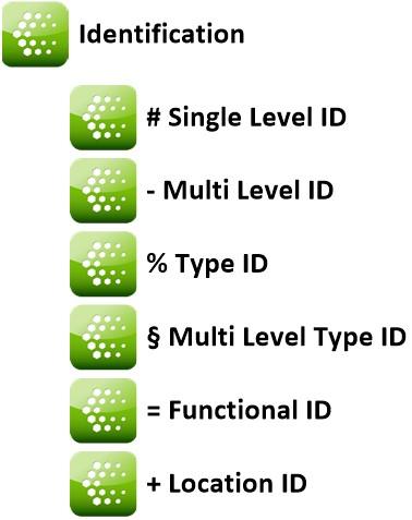 CCS identification factors